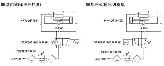 基本设计 气动双气缸双活塞拔叉式传动机构;型号awxx=双作用式;型号a