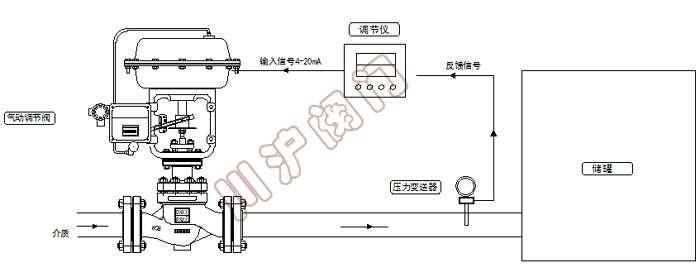 气动压力控制系统原理图