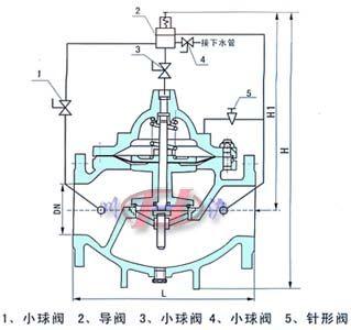 500x持压泄压阀(结构图)图片