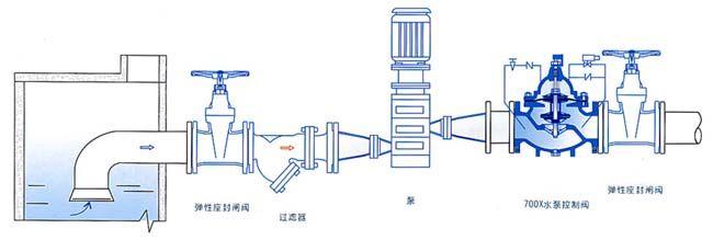 700x水泵控制阀安装示意图图片
